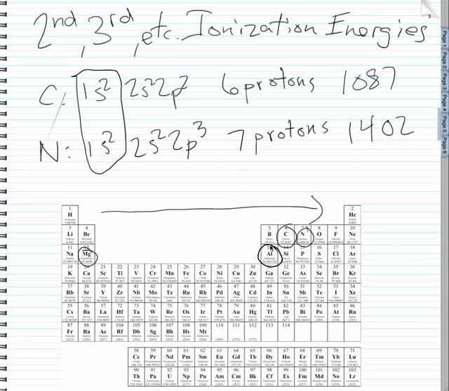 AP Chemistry: Periodic Trends Part III