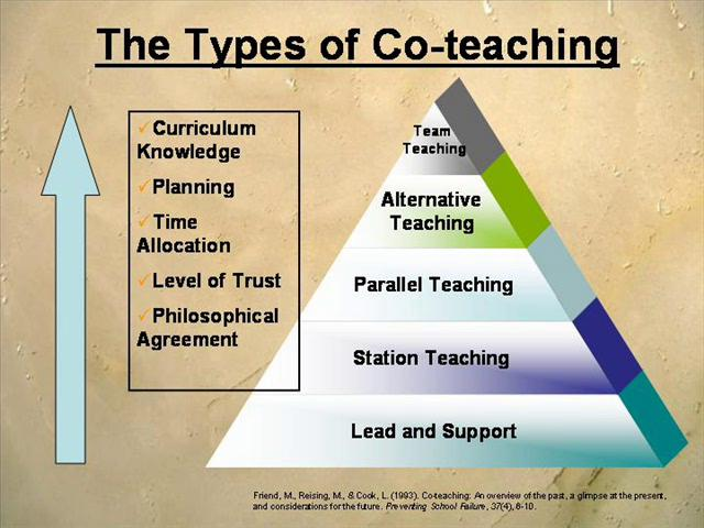 Collaborative Teaching Of Learning : Strategies for collaboration between general education