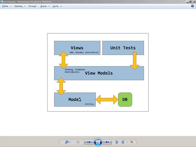 MVVM Light : Partie 1 - DataBinding & ViewModel on Vimeo