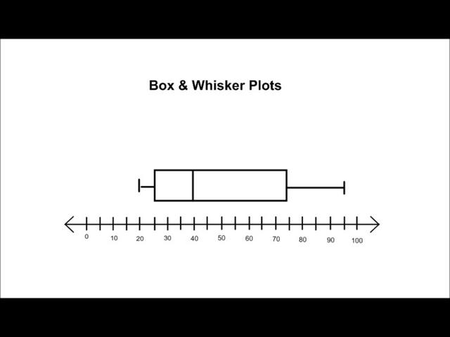 Teaching Box And Whisker Plots Lawteched – Box and Whisker Plot Worksheet Pdf