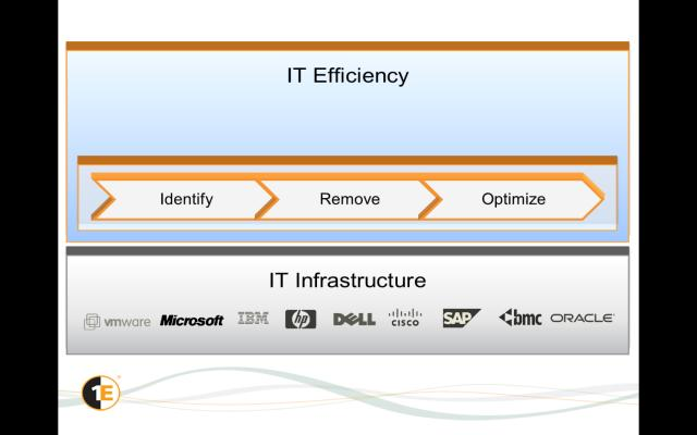 Empower your users and cut costs with Efficient IT
