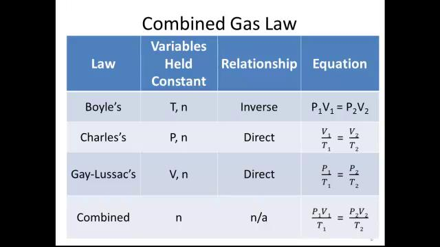 Combined Gas Law On Vimeo