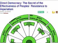 Direct Democracy: The Secret of the Effectiveness of Peoples` Resistance to Imperialism