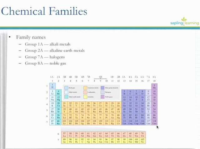 Eoc Chemistry 5b Chemical Families On Vimeo