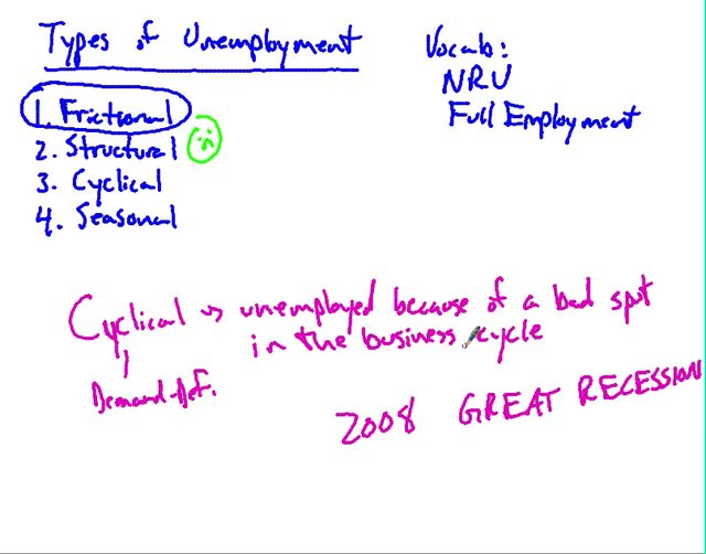 the types of unemployment pdf