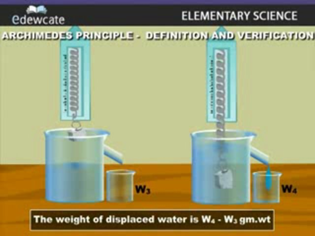 9 Phy 7 Archimedes Principle Definition And Verification Flv