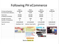 State of E-Commerce in the Philippines 2013