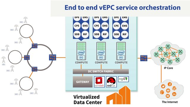 End-to-End NFV-vEPC Service Orchestration