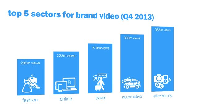 Infographic: Over 8 billion brand video views in 2013, with videos shared 12 times more than text on Facebook