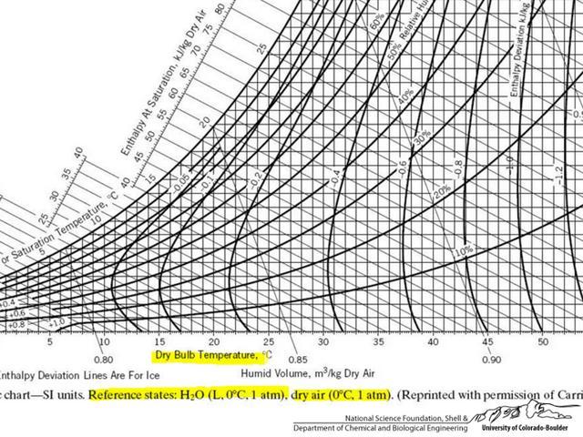 Psychrometric Chart Humidity